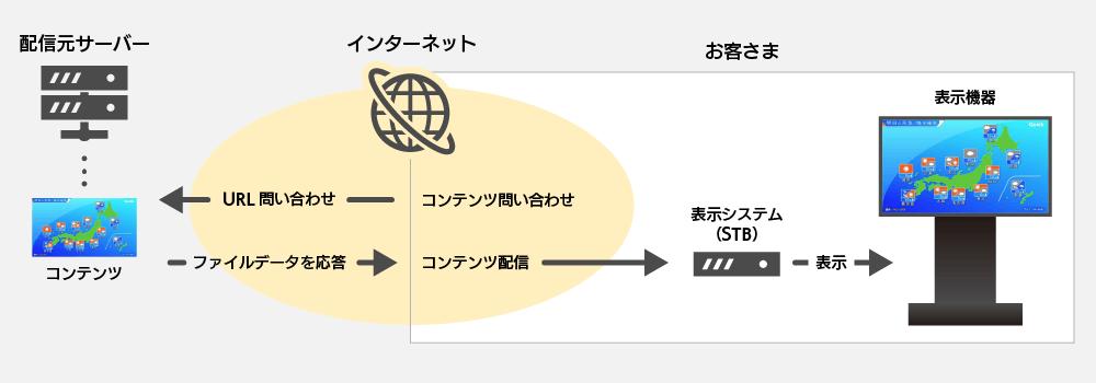 配信システム概要図