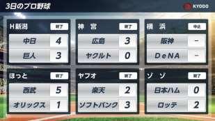 プロ野球-試合結果